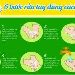 quy trình rửa tay vector [share]